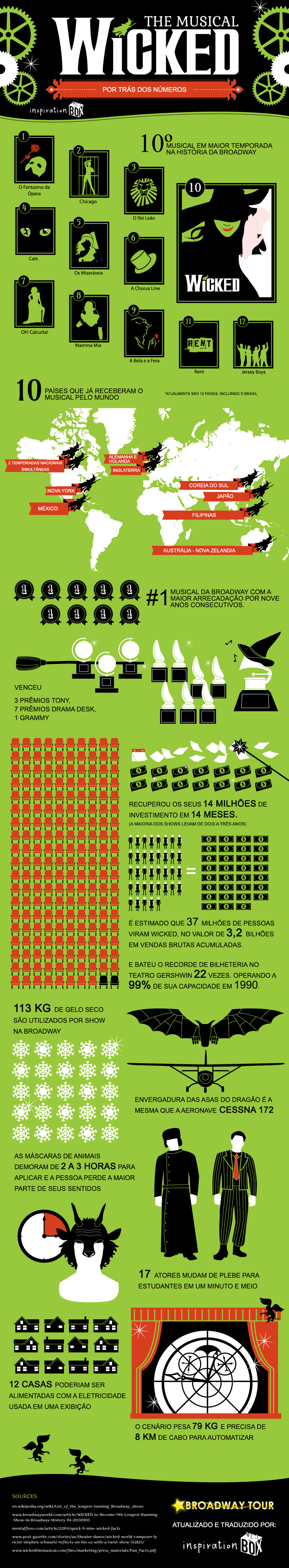 wicked-by-the-numbers-infographic1